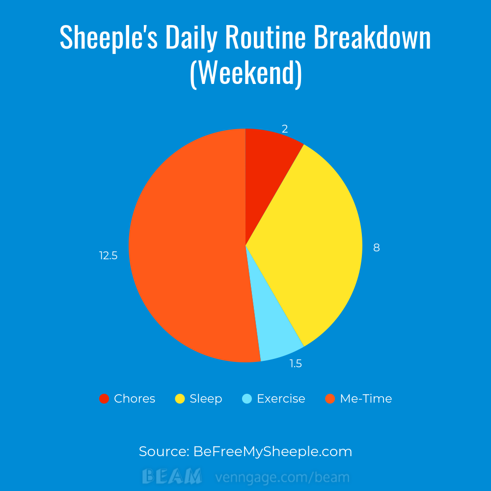 Sheeple's daily routine breakdown weekend