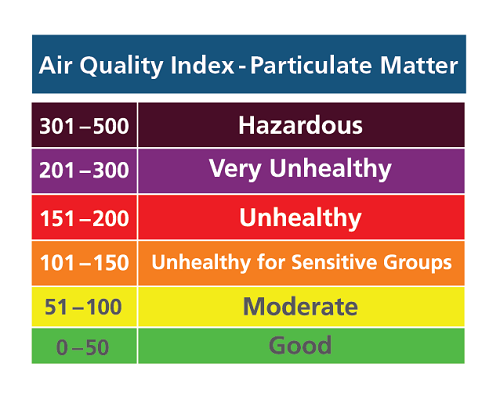Bangkok Air Quality Index