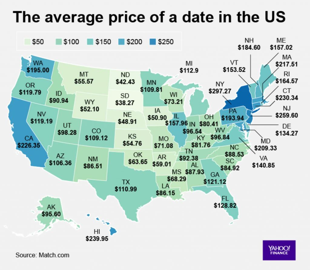 Average Price of a Date in US