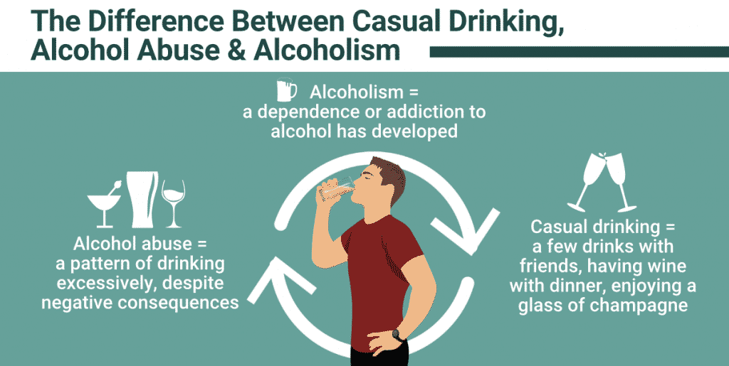 Alcoholism vs Alcohol Abuse