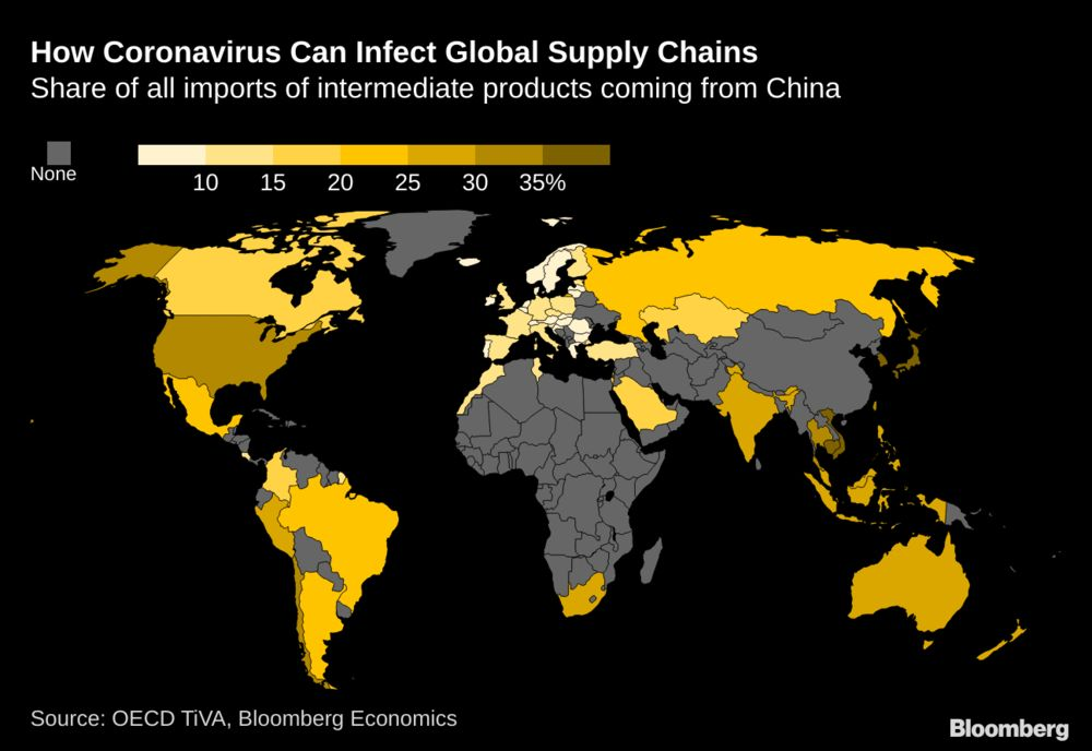China global supply chain